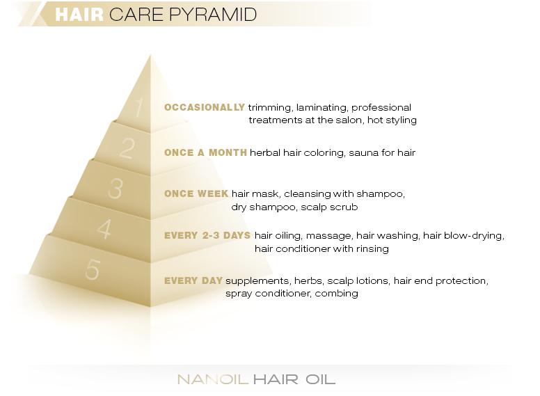 Hair Care Pyramid
